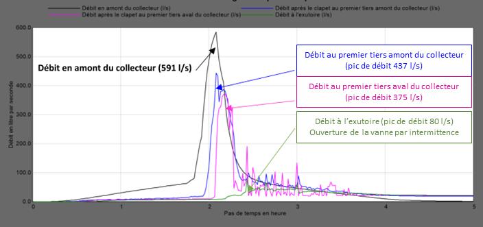 courbe débit rétention