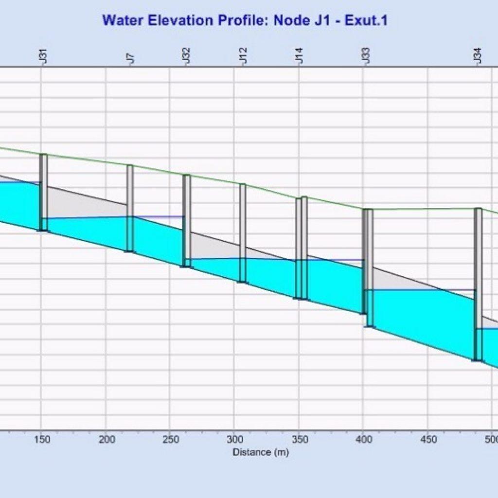 Profil en long vanne F-Reg Euromediterranee phase allar
