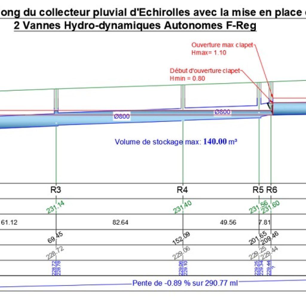 Profil en long vannes régulation F-Reg Metro Grenoble