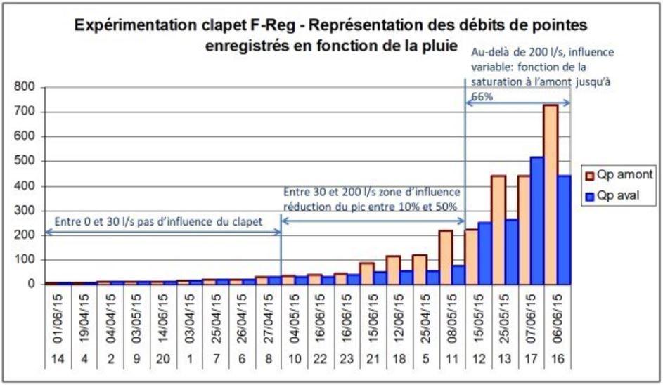 Résultat expérimentation vanne F-Reg Métro Grand-Lyon