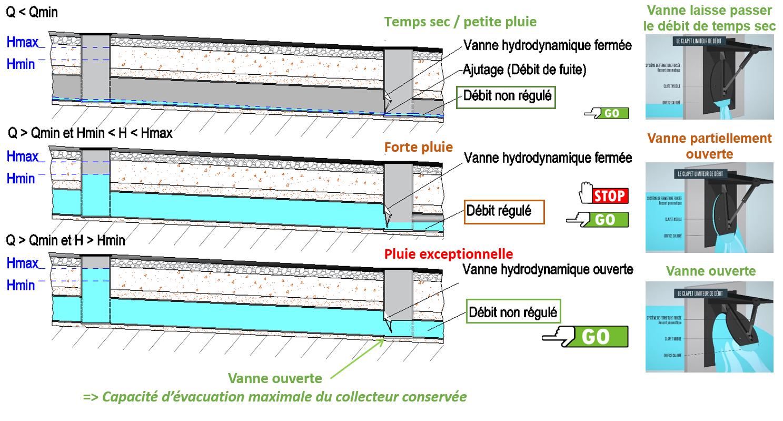 schéma de fonctionnement des vannes Freg